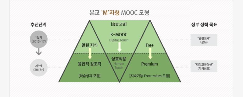 본교 'M'자형 MOOC 모형